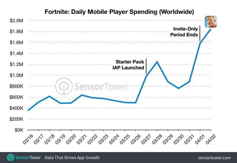 fortnite daily revenue - Fortnite en iOS ganó $15 millones en sus primeras tres semanas en la App Store