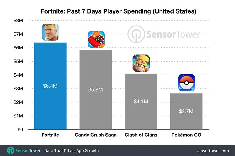 fortnite revenue comparison - Fortnite en iOS ganó $15 millones en sus primeras tres semanas en la App Store