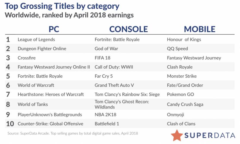 stats 810x487 - Fortnite ganó una cantidad insana y récord de ingresos en el mes de abril